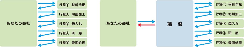 複数行程にまたがるワークの取り回しを一括して対応